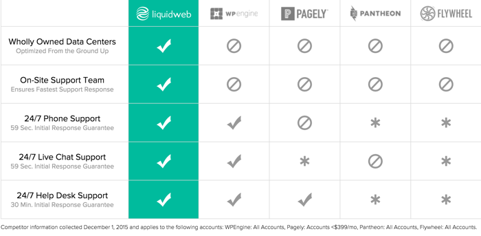 LiquidWeb vs WPEngine Vs pagely