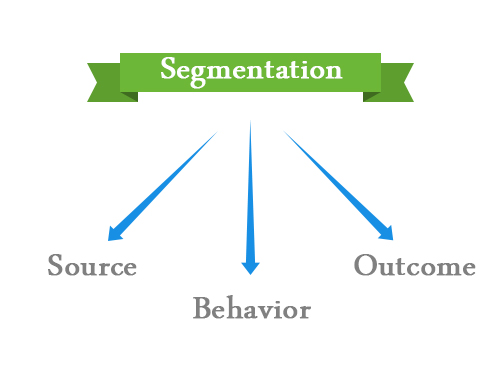 segmentation of AB split testing