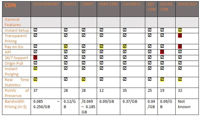 cdn pricing comparison