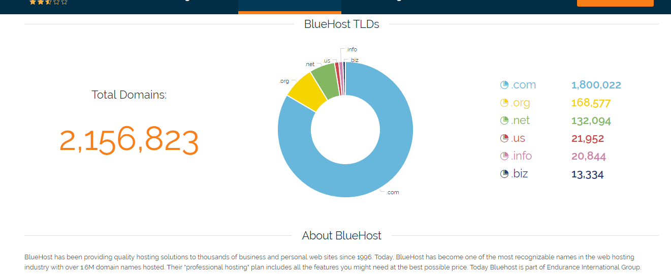 BlueHost Customer Reviews