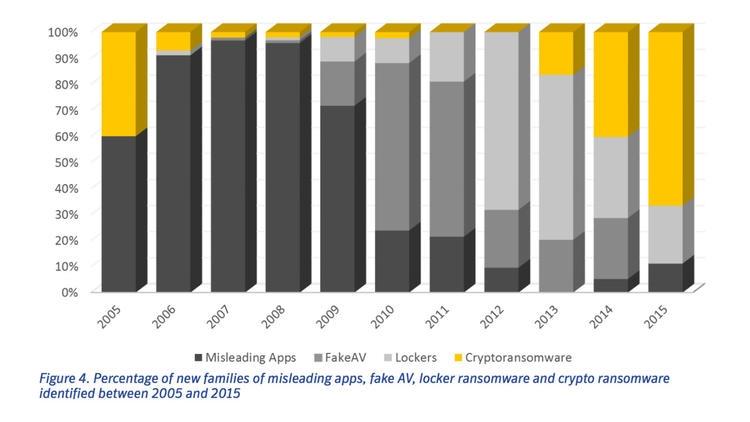 crypto ransomware virus