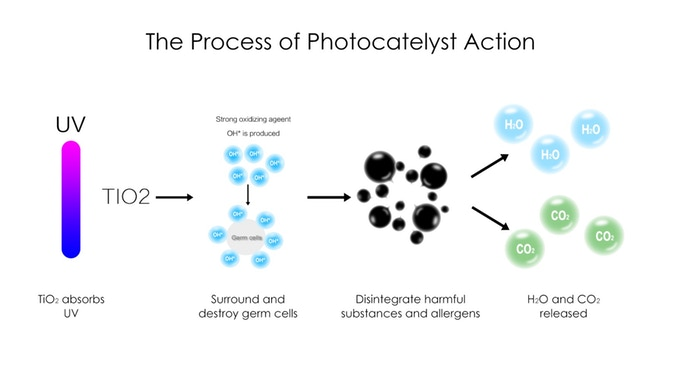 Photocatalysis Action