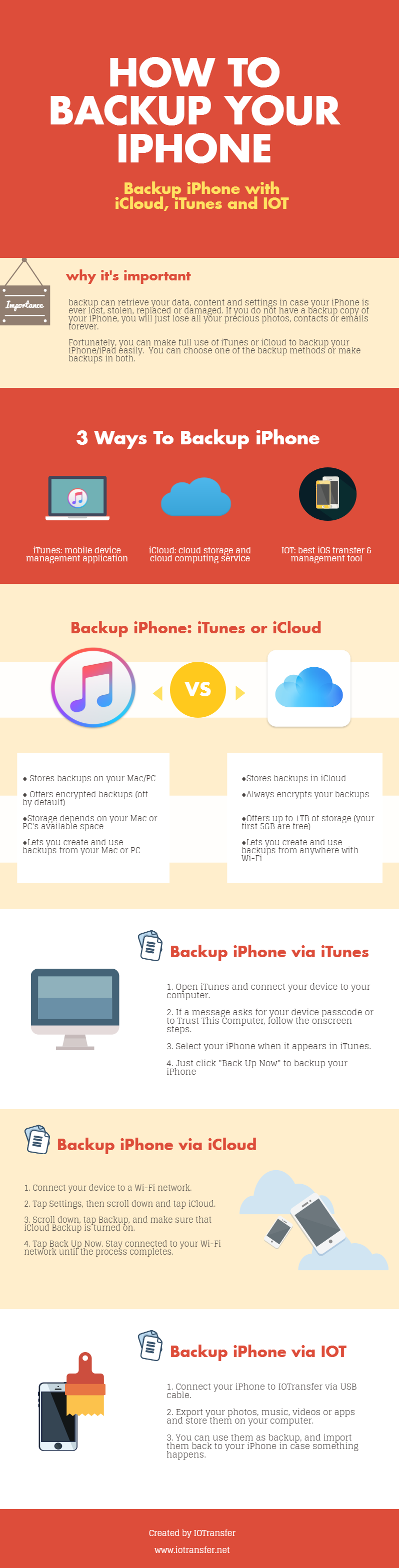 Infographics of backup iPhone