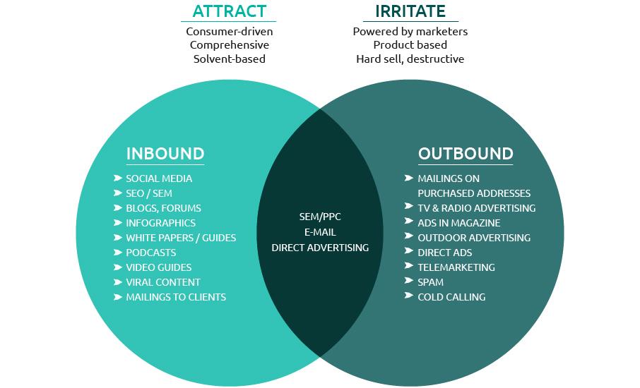 inbound outbound marketing differences